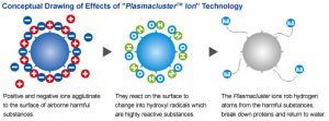 cong-nghe-PLASMACLUSTER-Ion